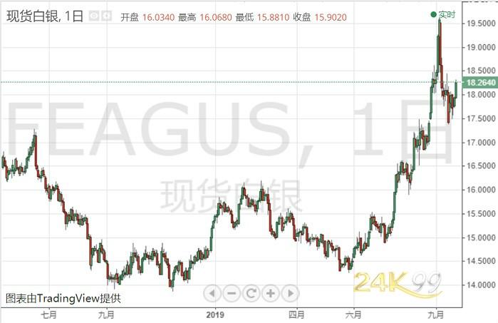 白银投资晨报:银价突然快速飙涨!日内涨逾1.7% 技术面很乐观