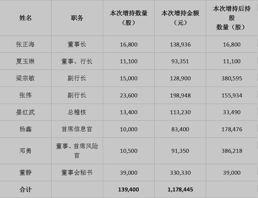 贵阳银行稳定股价措施实施进展:董事、高管增持13.94万股