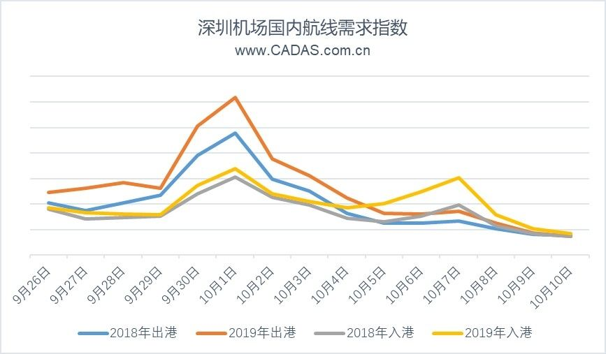CADAS:深圳机场国庆黄金周航空市场观察