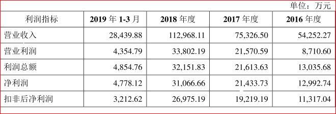 """金山办公IPO疑云:财务""""猫腻 """"、侵权诉讼缠身 雷军11亿野心昭然"""