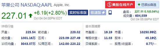 新浪美股讯 北京时间5日消休,截至周五美股收盘,苹果股价上涨2.80%,报227.01美元,最新市值约1.03万亿美元。