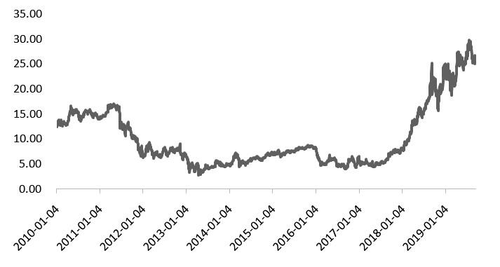 图为EUA期货结算价