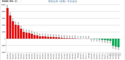 10月8日,资金绝大多数呈现流入的状态。流入的品种有沪镍(9亿),螺纹钢(6.82亿),豆粕(5.14亿),铁矿石(4.1亿),原油(3.94亿);流出较大的是焦炭(2.43亿),甲醇(2.3亿),上证50(2.03亿),沪锌(6227万),焦煤(4900万)。
