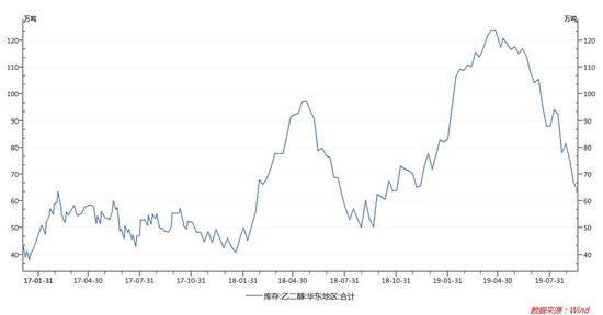 中航期货:风险事件下乙二醇将延续上涨