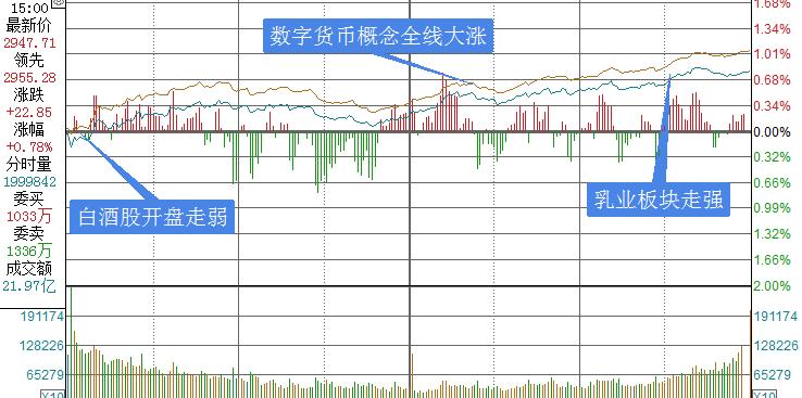 数字货币概念股大涨,密切关注企业三季报情况