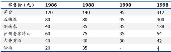 2001年,泸州老窖面对此前的战略失误,做出了相应调整,推出国窖1573产品,正式进入高端白酒阵营。凭借着产区、优质酒产能的产品力优势,且随着经济建设的蓬勃发展,白酒行业从2003年开启了黄金十年,国窖1573一举跻身高端大单品,与飞天茅台、普五不相上下。2012年,国窖1573销量约6000吨,占高端白酒销量的16%左右。