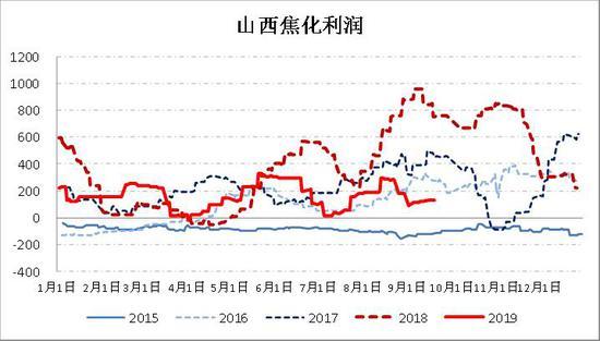 银河期货:焦炭去产能 钢材旺季焦企利润有回升驱动