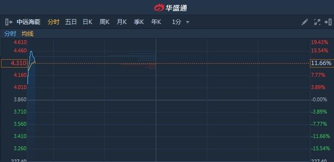 外彙市場港股異動︱波羅的海幹散貨指數持續上漲 中遠海能(01138)A股漲停H股漲13%