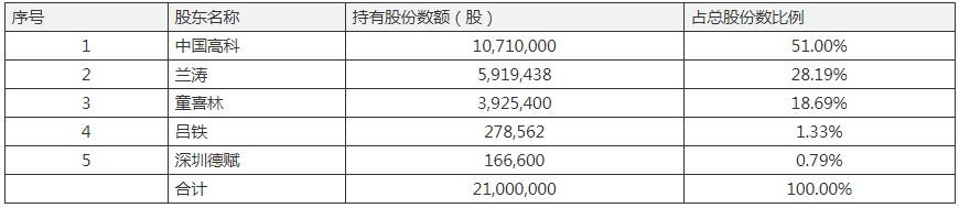 操盘手法A档案|中国高科压注医学职教并购英腾教育遭质疑:增值442% 压线完成营收多卖400万