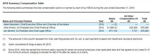 """招股书显示诺伊曼未从公司获得报酬(截图来源:WeWork招股书)随后,华尔街的分析师们迅速将WeWork的估值从470亿美元调整到了250亿美元,此后又进一步调整到了150亿美元, 《福布斯》 甚至认为WeWork目前只值28亿美元,而一些评级机构则更是将其信用等级下调到了垃圾级。被孙正义形容为""""还不够疯狂""""的诺伊曼,不得不主动离职(被动的可能性更大)。10月2日,WeWork宣布撤回上市申请,推迟年内上市的计划。吃一堑,长一智,这句话在孙正义身上可能并不适用。在接受 《日经商务周刊》 的采访时,孙正义表示,在对Uber和WeWork等亏损企业大举下注后,对自己的业绩记录感到尴尬和愧疚。软银的股价在过去两个月里下跌了25%,而软银正在进行中的""""愿景基金2期""""1000亿美元的融资如此看来,恐怕也要遥遥无期。"""