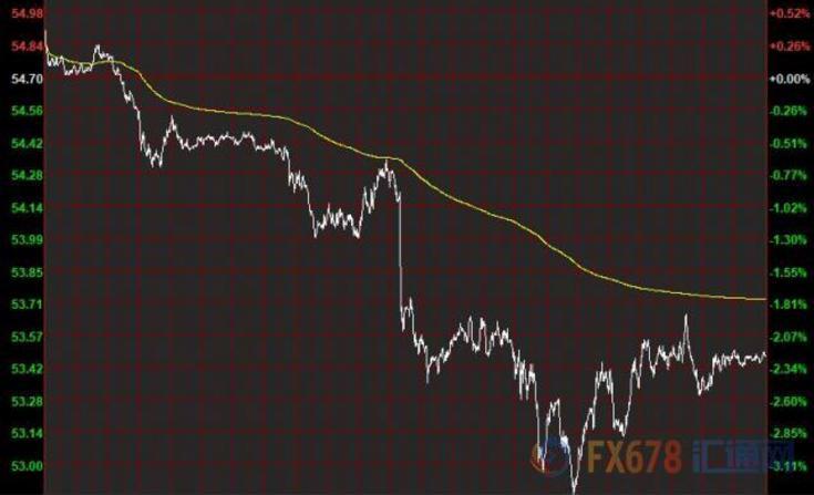 10月15日财经早餐:美元止跌反弹,金价走高,英镑巨震150点,油价创二周来最大跌幅