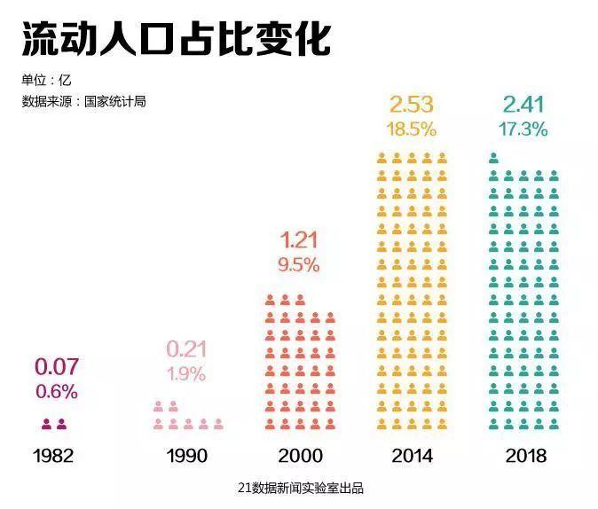 流动人口影响_流动人口婚育证明图片