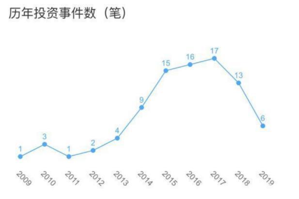 王思聪的普思资本部分股权被冻结 这究竟是要闹哪样?