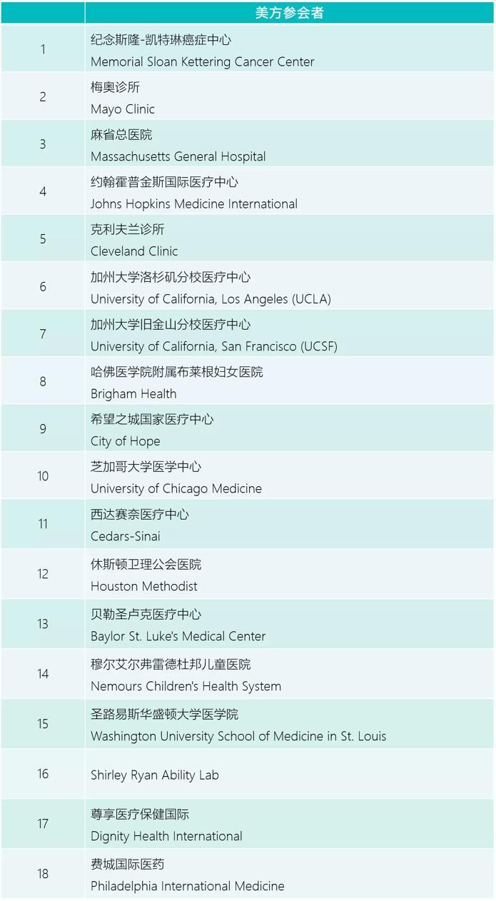 期货投资配资平台国际医疗合作高峰论坛在京隆重召开 USCIPP访华