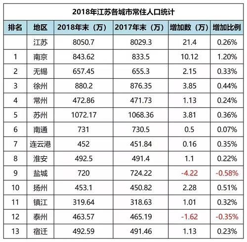 来源:江苏统计局