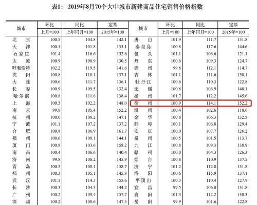 对此我们也做了徐州近五年的二手房挂牌均价涨幅曲线