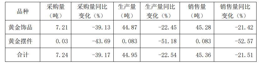 航民股份2019年1-9月份黄金饰品生产量44.87吨