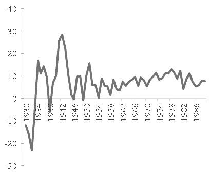 图为20世纪70年代前后美国名义GDP变化(单位:%)