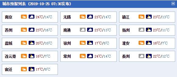 冷空气抵达江苏 今明天各地气温低迷最高不足20℃