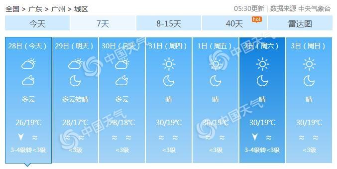 广东受弱冷空气影响 气温小幅下降天气依旧干燥