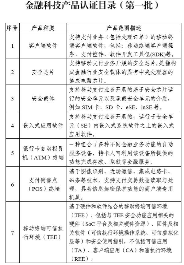 监管部门明确金融科技产品认证规则,首批认证目录公布