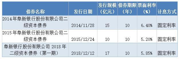 发行二级资本债券情况(截至2019年9月末)