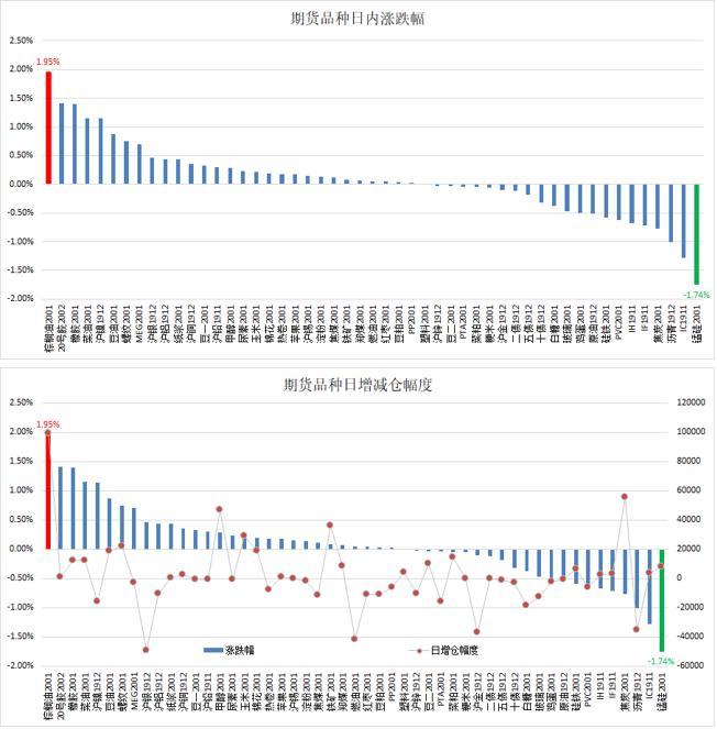 云数据:油脂带动农产品六连阳