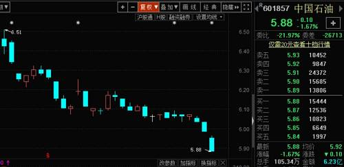 中国石油A股再创历史新低,股价已跌近9成,但比港股仍溢价70%!三季度3.4万股民和北上资金入场……