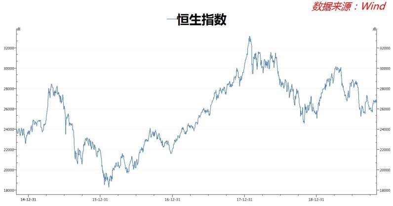 他说,如果美元走软,资本可能会流入香港市场。他表示从自下而上的角度看,很多股票看起来都非常有吸引力,投资者应该会想把它们买下来,然后把这些股票长期持有,股息收益率非常高,其认为未来几年可能有40%的上升空间。同时花旗认为香港房地产行业被严重低估。不过,他指出,包括长期持有者和宏观基金在内的投资者,似乎正在重返该市场,一个相当乐观的前景正在开始形成。