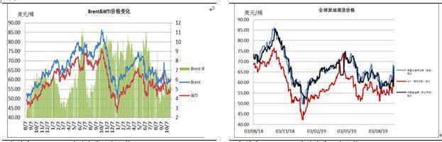 等待OPEC会议 油价重心适度上移