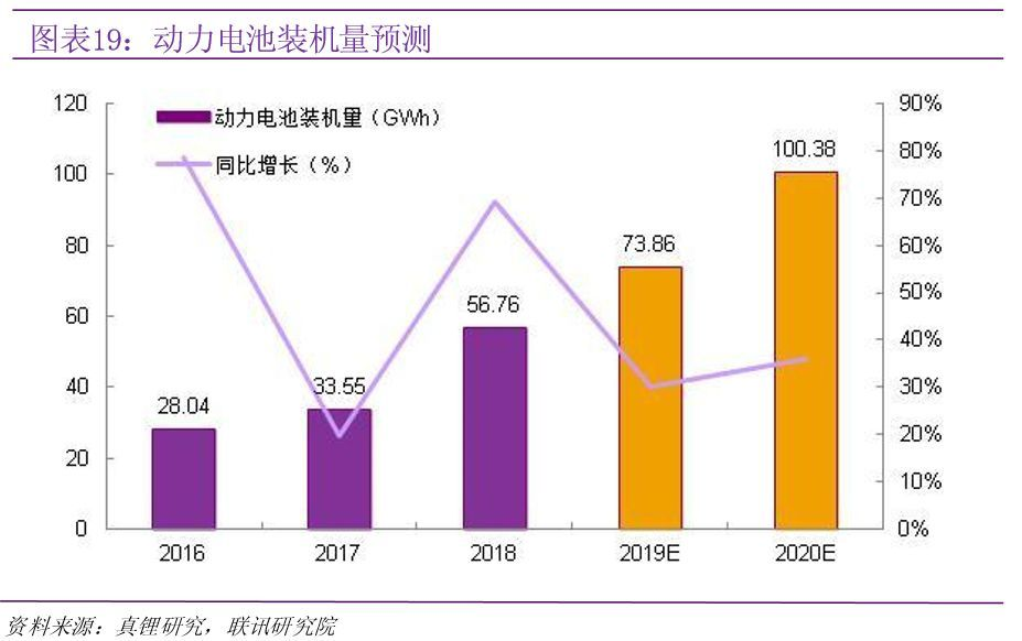 锂电池板块再度走强,行业增长逻辑都有哪些?