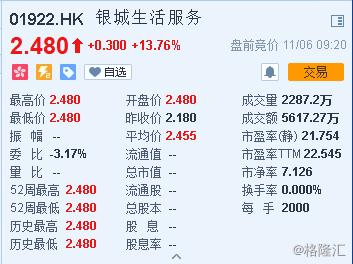 銀城生活服務(01922.HK)公布,全球發售6668萬股,其中香港發售3334萬股,國際發售3334萬股;發售價每股2.18港元;每手2,000股;預期11月6日上市。