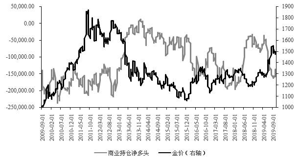 图为商业投资者持仓(张)与金价(美元/盎司)