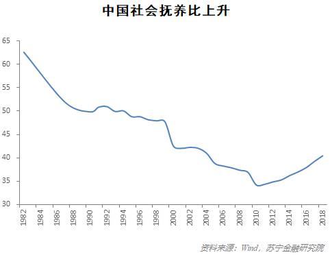 因此,不论是看劳动力绝对规模,还是看人口结构,中国的人口红利都在逐渐缩小。2010年的经济增速趋势性下行便与此紧密相关。