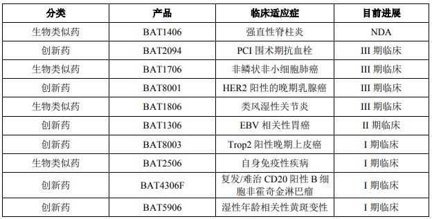 IPO观察|电脑狂人易贤忠的0元资本局:旗下医药企业百奥泰闯关科创板