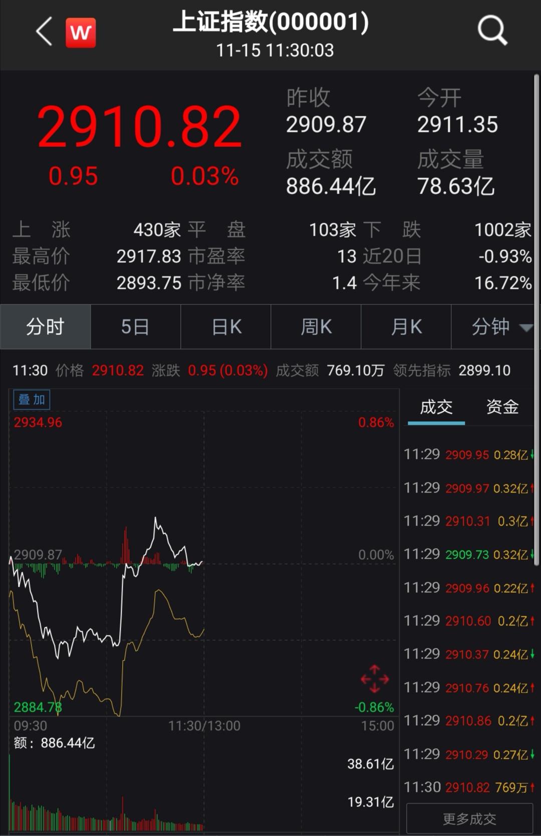 A股下探回升沪指半日微涨0.03% 稀土永磁概念股活跃