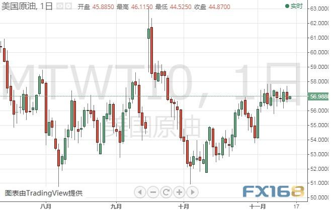 (WTI原油日线图