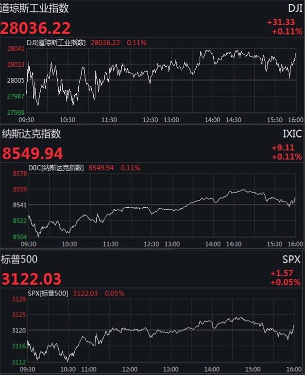 美股三大股指创收盘新高 趣店重挫21%