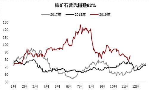 目前情况来看,铁矿石是反弹而非反转。铁矿石价格出现整体上涨,主要是因为成材市场表现良好,钢厂对原料需求环比增量较为明显,进口矿现货市场整体交投氛围转好所致。从成交情况来看,PB粉、卡粉、超特粉、混合粉等主流资源销售好于其他品种,印证了高利润下,钢厂偏好使用主流高品资源的逻辑。而钢材在集中补充库存之后,整体库存量维持在半月以上,成交大概率会有所减弱。