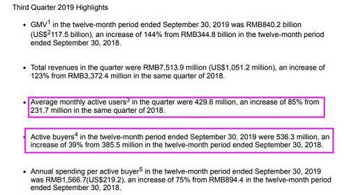 此前,拼多多曾于二季度财报披露,当季独立App平均月活用户数达3.66亿,这意味着从4月―9月,拼多多App月活用户数净增1.399亿。