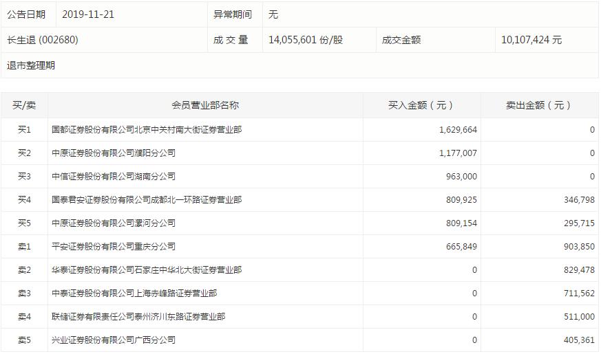 红宇新材连续2个交易日跌停。盘后数据显示,德邦证券北京朝阳北路证券营业部卖出282万元;五矿证券深圳益田路证券营业部卖出107万元。