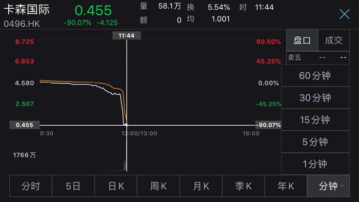 点击率怎么赚钱暴跌90%的卡森国际否认沽空报告指称 股票22日复牌