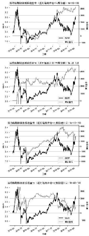 图4为基于日线和小时线的虚值一档牛熊价差系统和虚值一档1∶2的比例价差系统表现