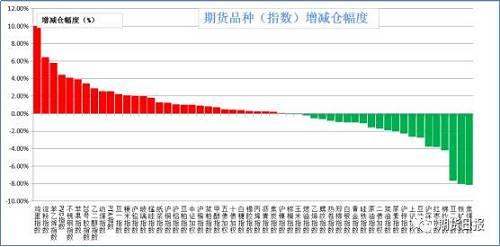 昨日商品多数增仓。增仓幅度居前的有鸡蛋(10.02%),淀粉(6.48%),苯乙烯(5.82%),PVC(4.43%),不锈钢(4.09%);减仓幅度居前的是焦煤(8.12%),铁矿石(7.99%),豆二(7.65%),棉纱(4.21%),红枣(3.84%)。