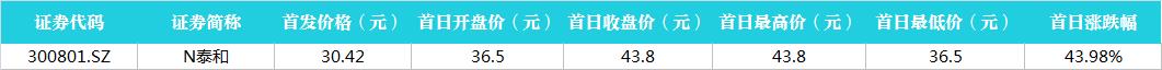 沪指跌0.47%失守2900点 ,主力资金17亿逃离电子元件板块
