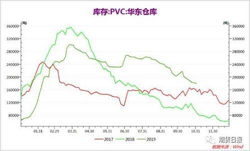 PVC期现联袂大涨,库存:与吾无关