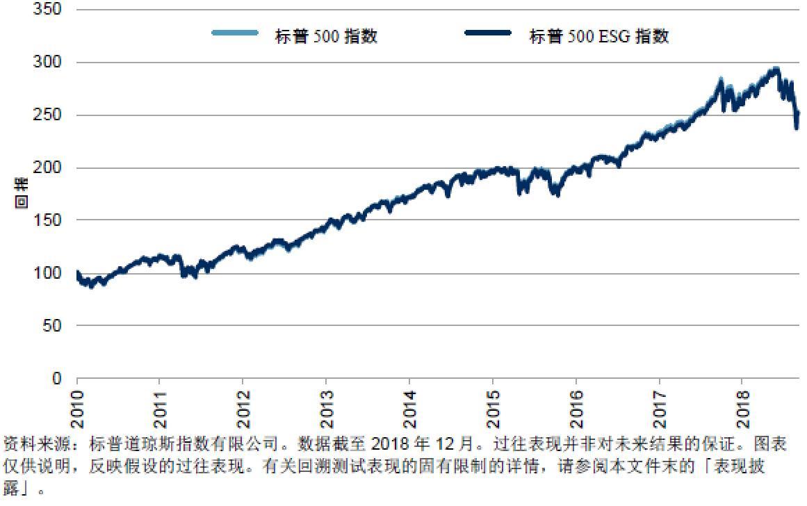 美联储官员多次就全球经济发出警告 中长期来看标普500或出现趋势交易机会