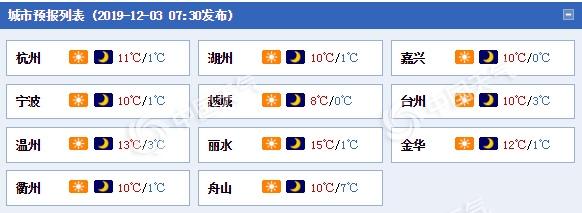 浙江今明天继续晴冷 5日冷空气登场大风降温齐袭