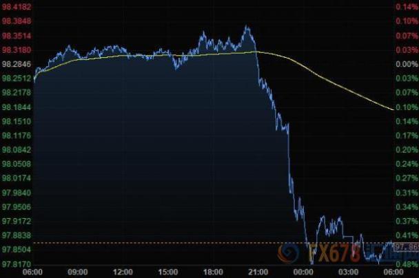 12月3日财经早餐:美元重挫欧元升至逾一周高位,纽元瑞郎大涨,金价小幅下滑,关注澳洲联储决议
