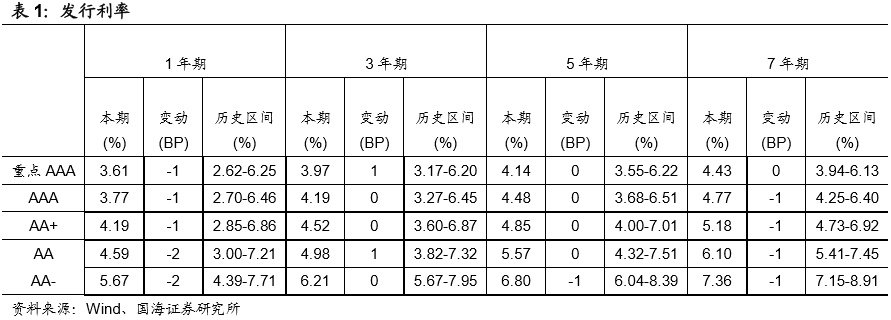 发行利率分化,负面事件频发(国海固收研究)